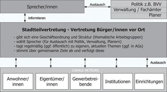 stadtteilvertretung-schema